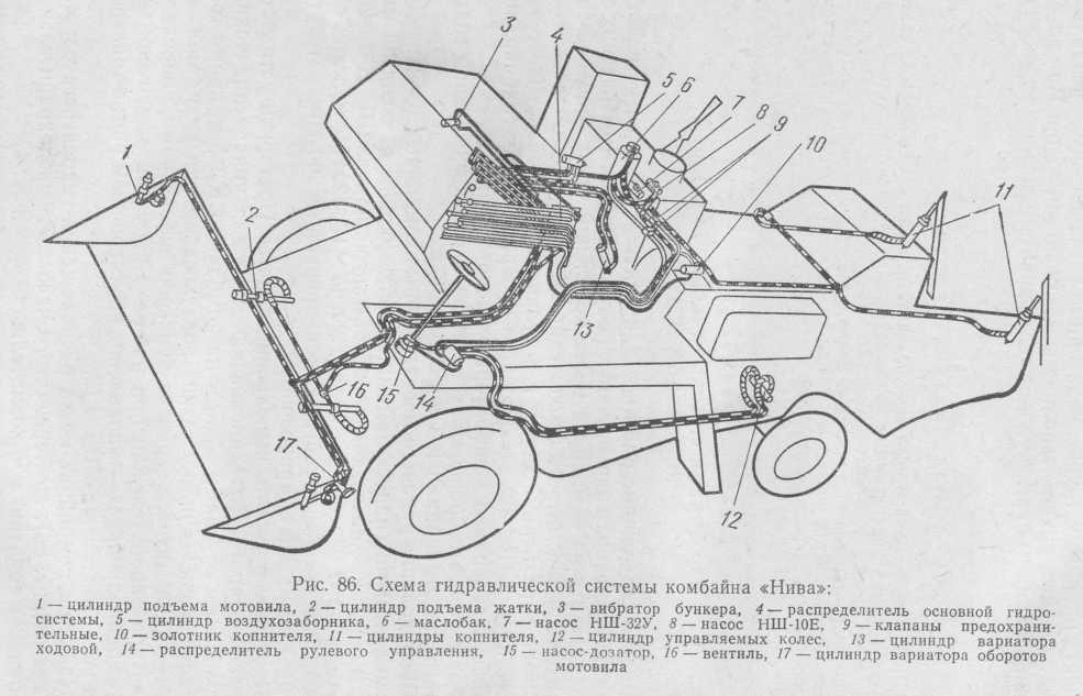 Рис. 86. Схема гидравлической системы комбайна «Нива»