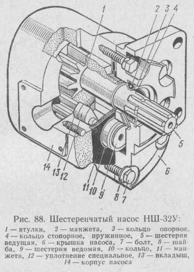 Рис. 88. Шестеренчатый насос НШ-32У