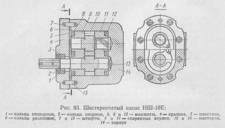 Рис. 93. Шестеренчатый насос НШ-10Е