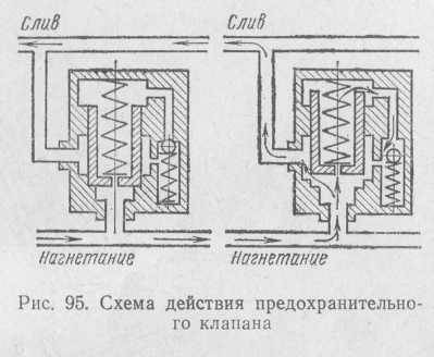 Рис. 95. Двухступенчатый предохранительный клапан