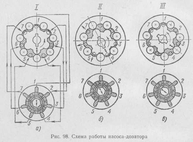 Рис. 98. Схема работы насоса-дозатора