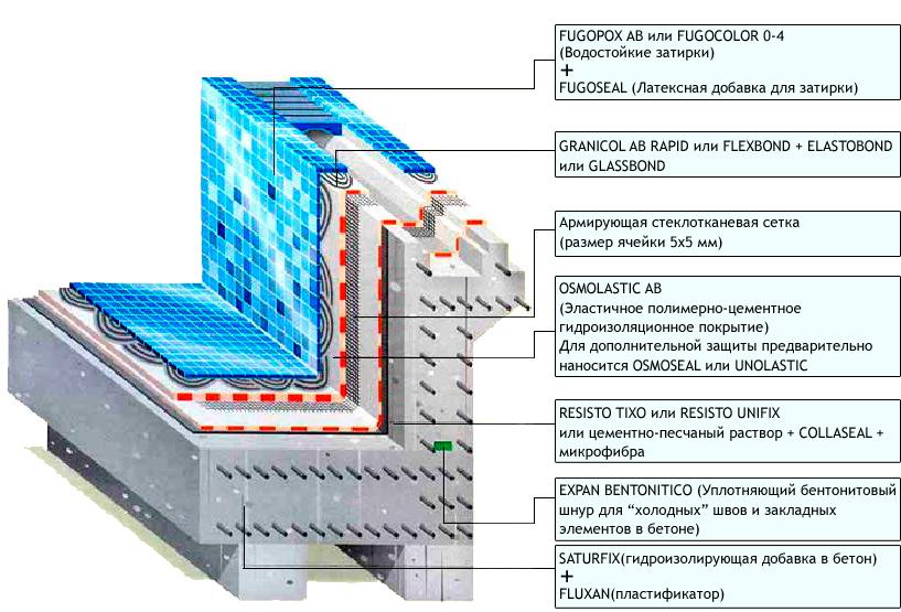 Гидроизоляция бассейна: способы и выбор материала