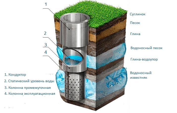 Рекомендуемые материалы для обустройства бытовых скважин
