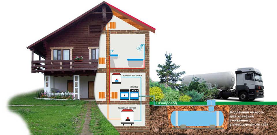 Качественные установки для автономной газификации