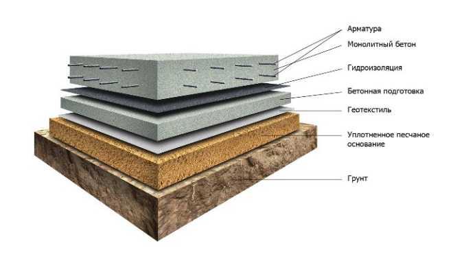 Фундаменты из плит