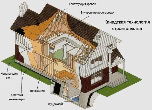 Плюсы при возведении каркасных домов